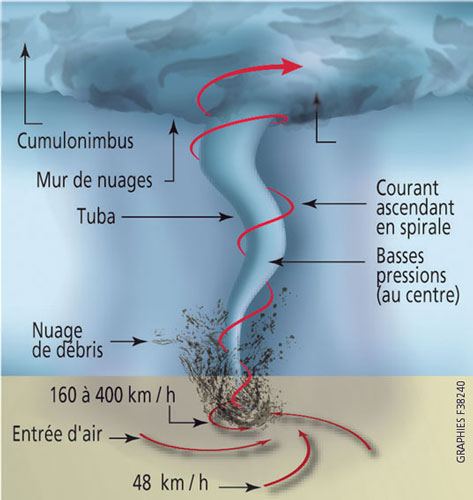 Attention Tornade ! Cyclone_12
